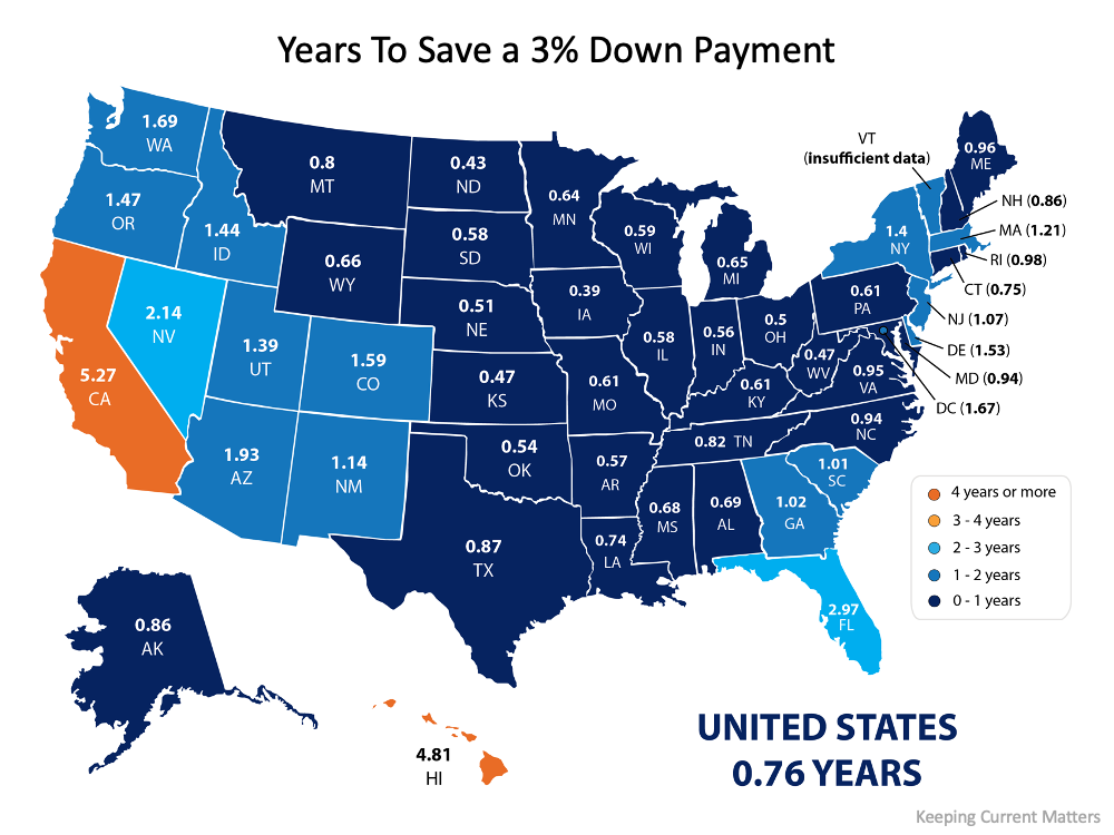 How Much Time Do You Need To Save for a Down Payment? | Simplifying The Market