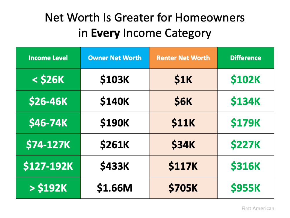 Housing Wealth: The Missing Piece of the Affordability Equation | Simplifying The Market